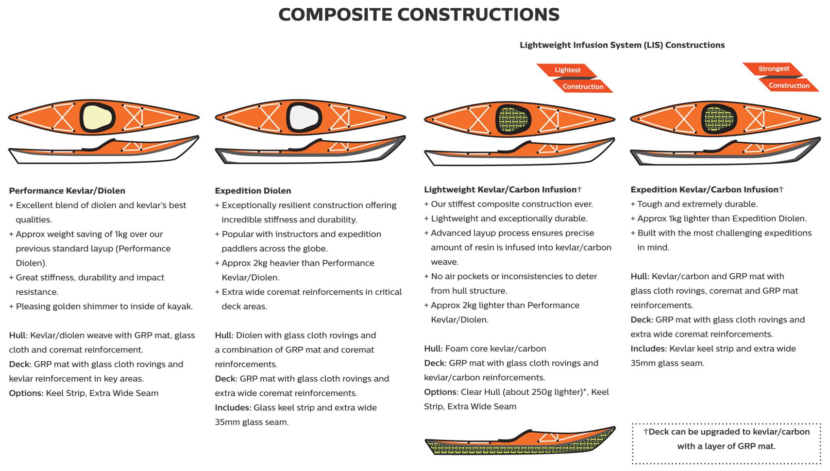 P&H Constructions